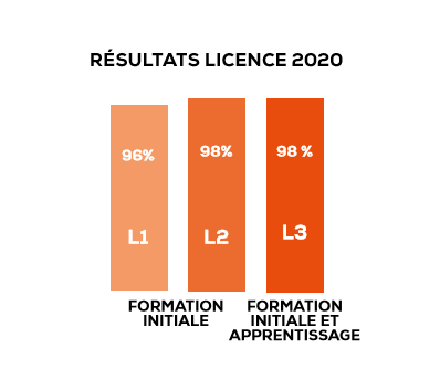 Licence taux réussite ESDHEM.PNG