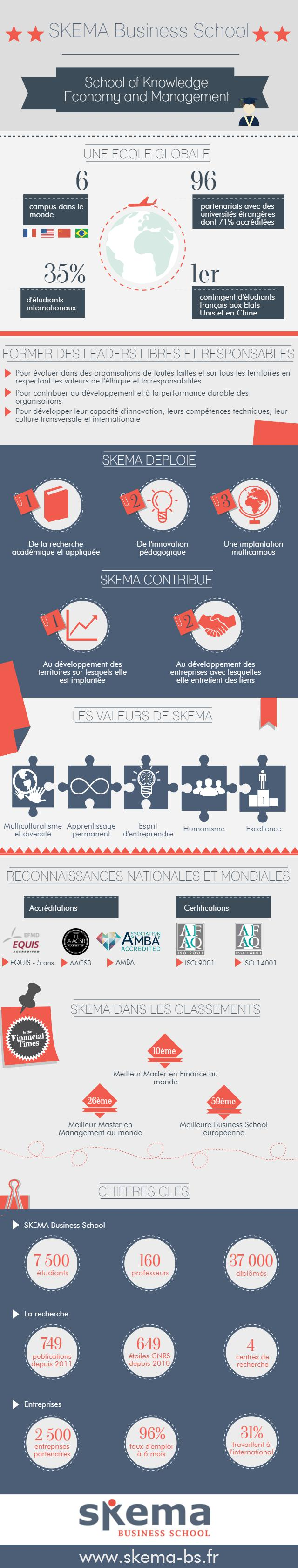 Infographie SKEMA Business School